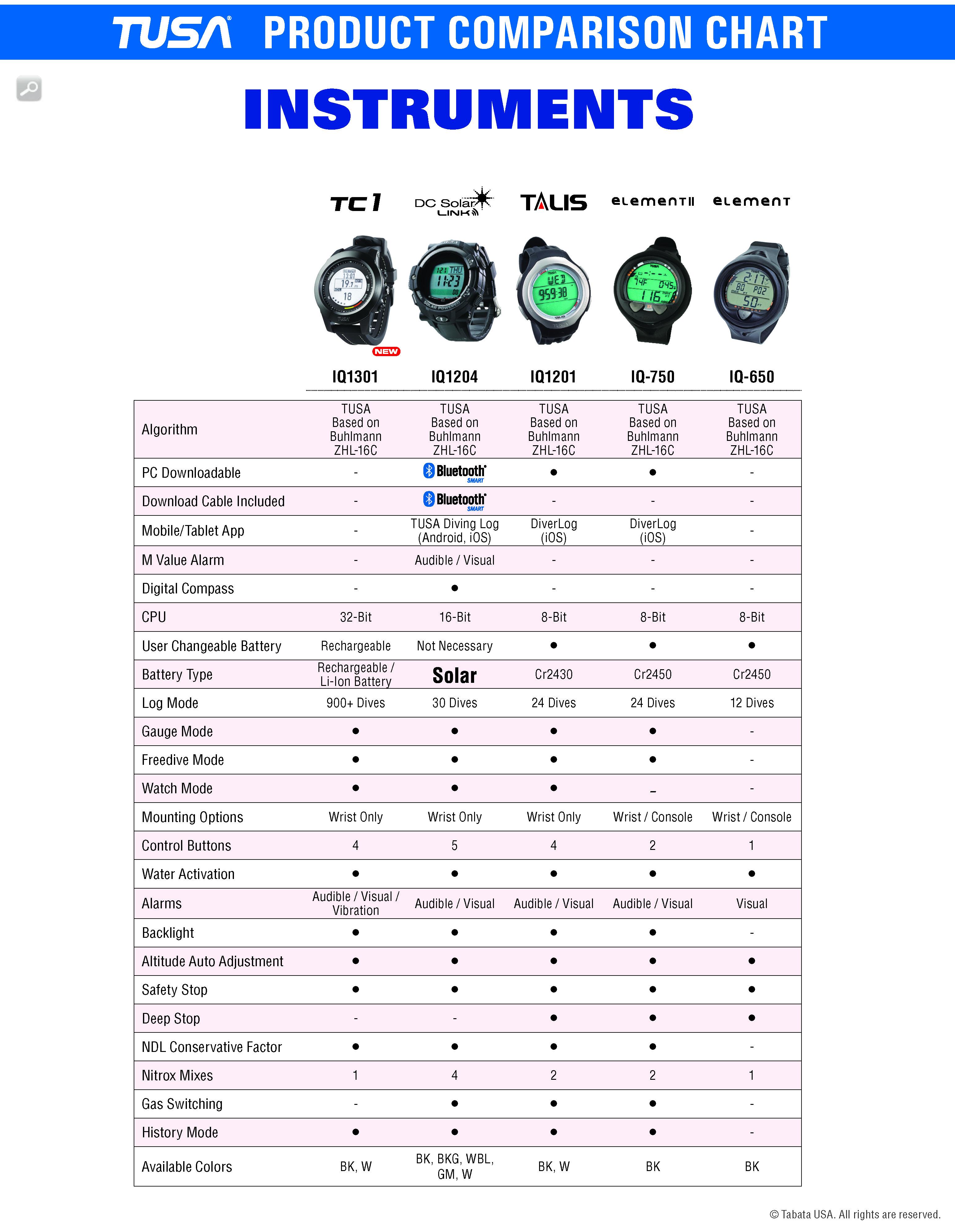 https://tusa.com/productimages/TUSA-COMPARISON-INST.jpg